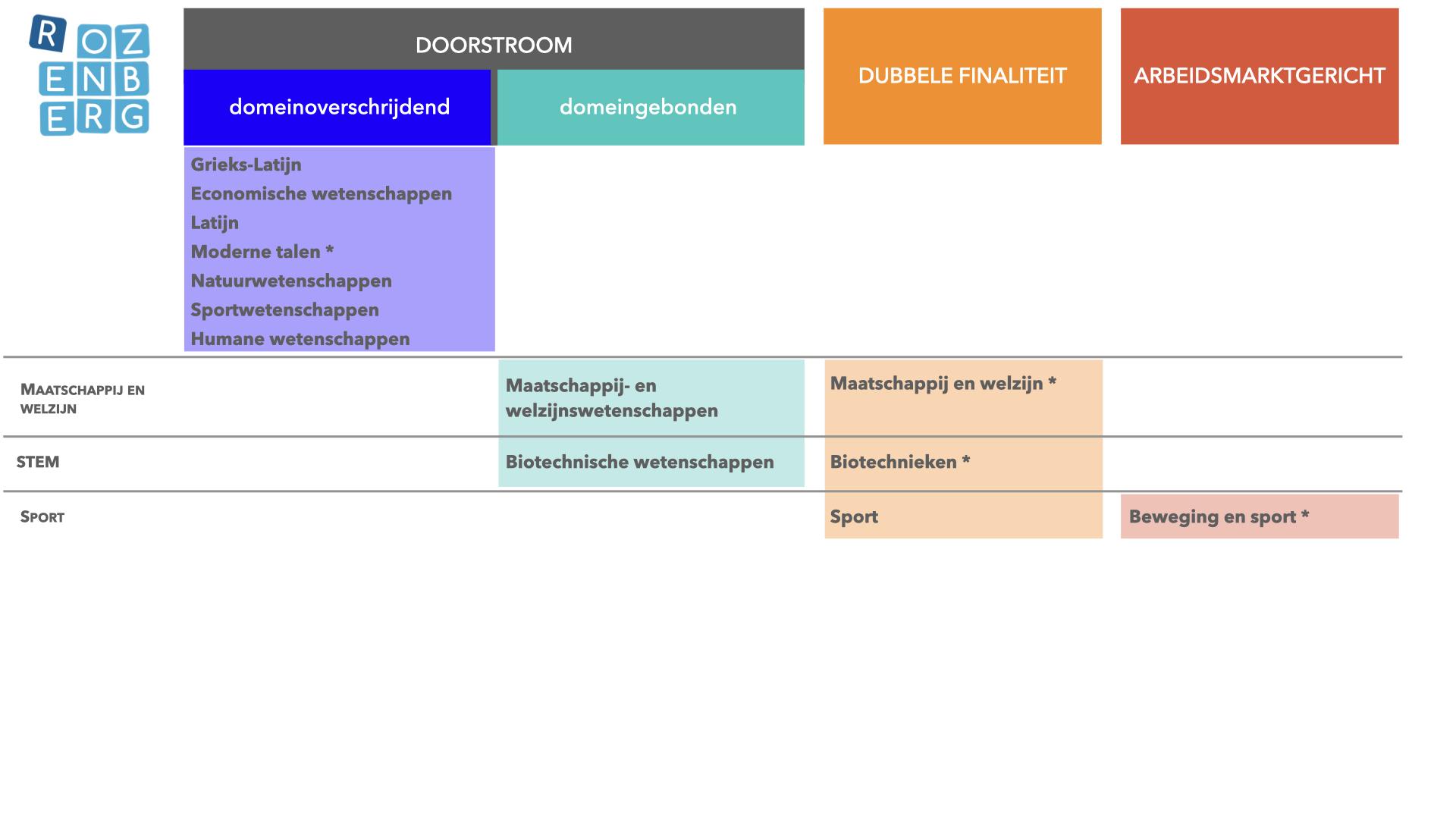 Overzicht modernisering 3de jaar